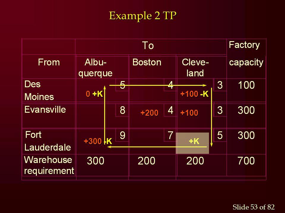 Example 2 TP 0 +K +100 -K +200 +100 +300 -K +K