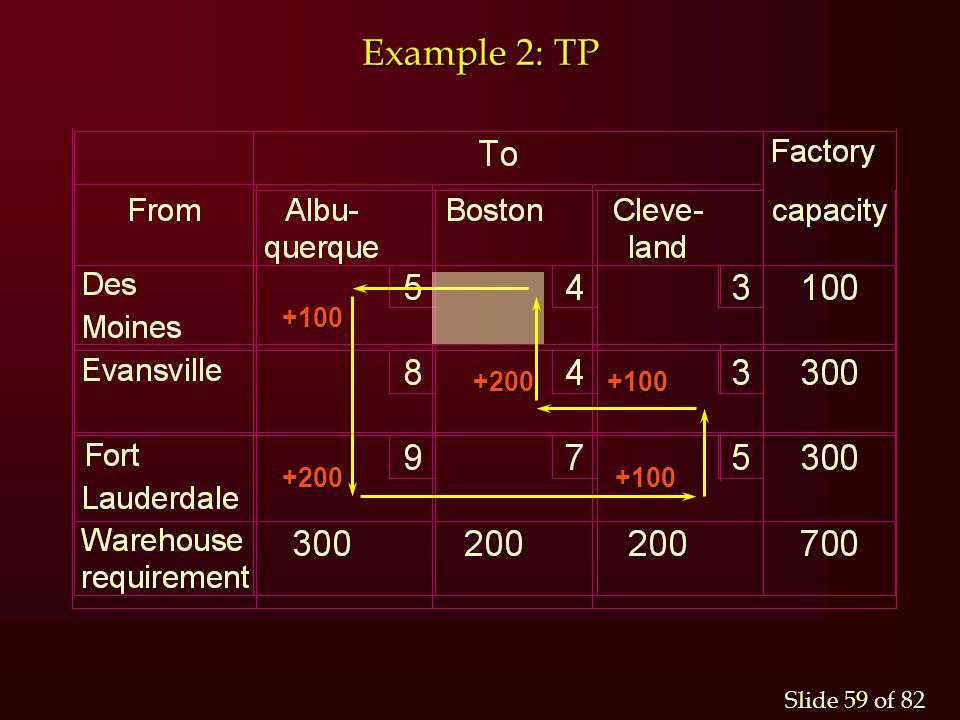 Example 2: TP +100 +200 +100 +200 +100