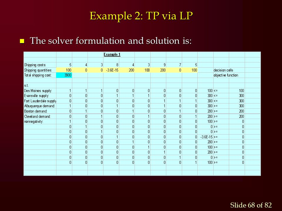 Example 2: TP via LP The solver formulation and solution is: