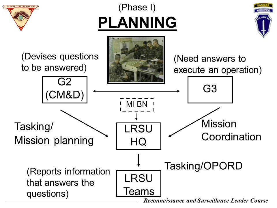 PLANNING G2 (CM&D) G3 Mission Coordination Tasking/ LRSU HQ