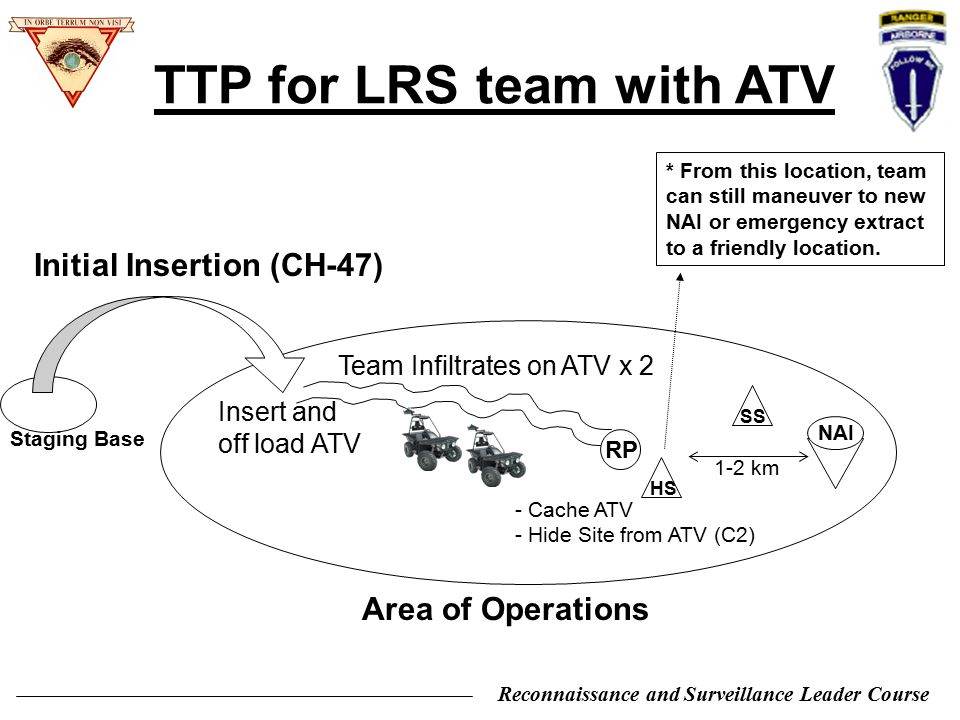 TTP for LRS team with ATV