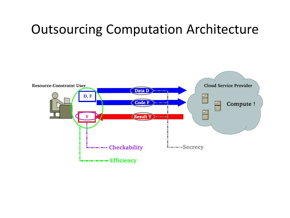 Outsourcing Computation Architecture