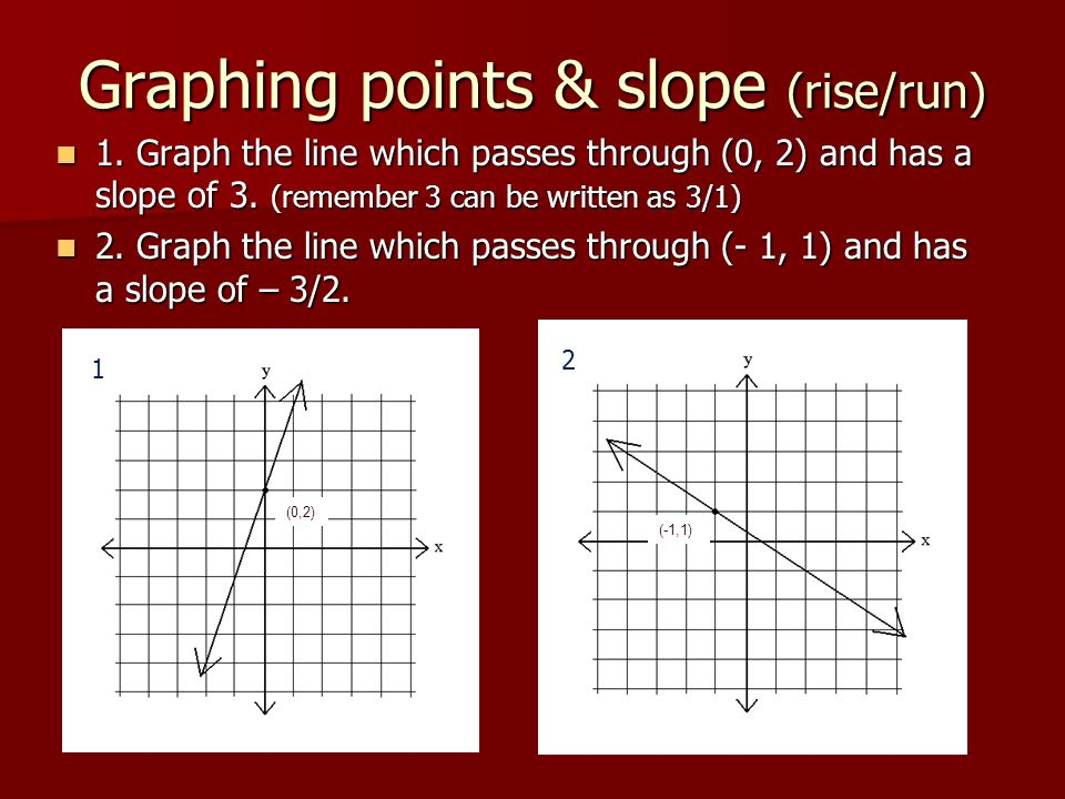 Graphing points & slope (rise/run)