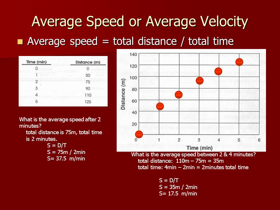 Average Speed or Average Velocity