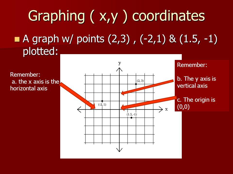Graphing ( x,y ) coordinates