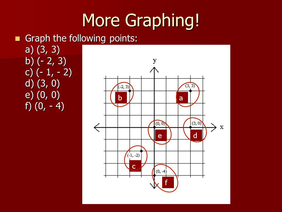 More Graphing! Graph the following points: a) (3, 3) b) (- 2, 3) c) (- 1, - 2) d) (3, 0) e) (0, 0) f) (0, - 4)