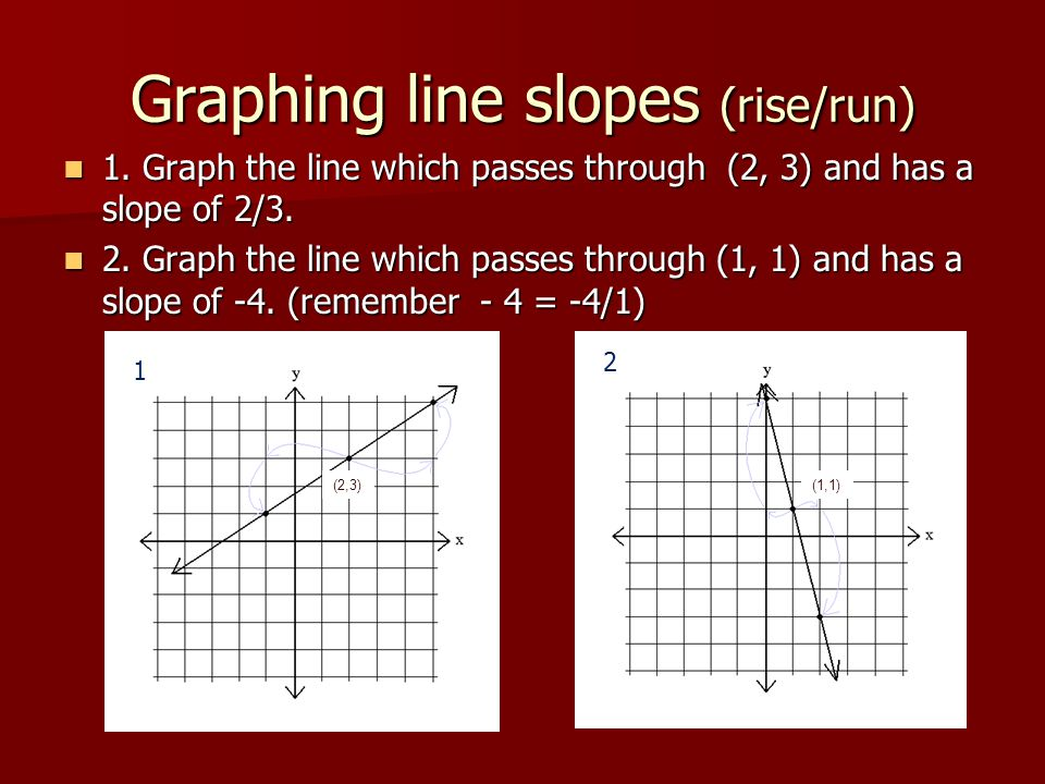 Graphing line slopes (rise/run)