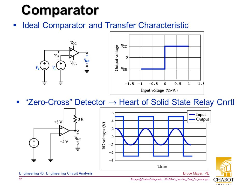 Comparator Ideal Comparator and Transfer Characteristic