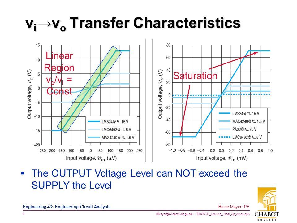 vi→vo Transfer Characteristics