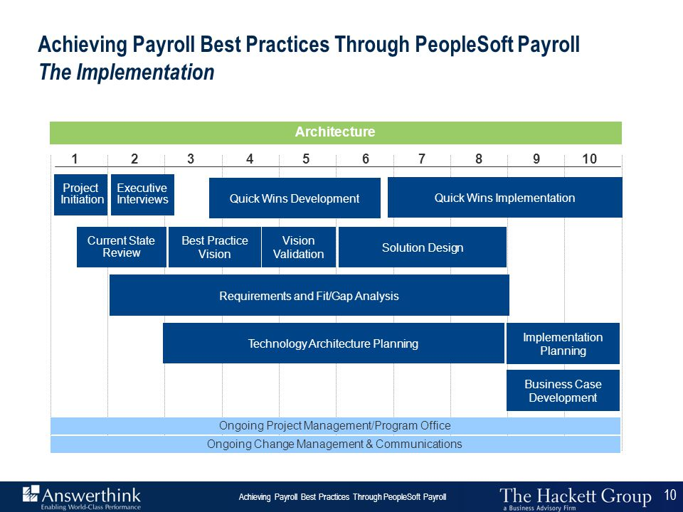 software architecture for payroll system Looking for safe, efficient payroll software that's easy to set up and use sage business cloud offers affordable and hmrc-recognised cloud-based payroll solutions to small uk businesses and charities, retail stores and larger international enterprises.
