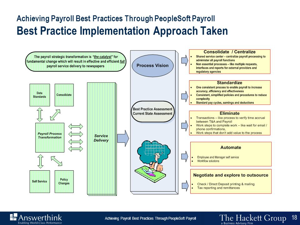 Achieving Payroll Best Practices Through PeopleSoft Payroll Best Practice Implementation Approach Taken