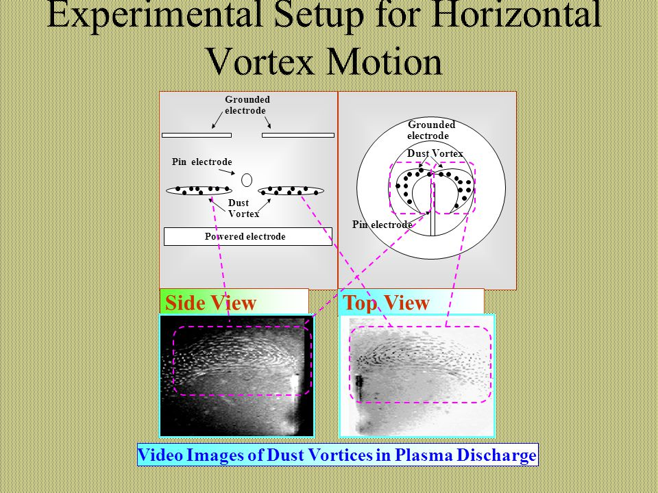 Experimental Setup for Horizontal Vortex Motion