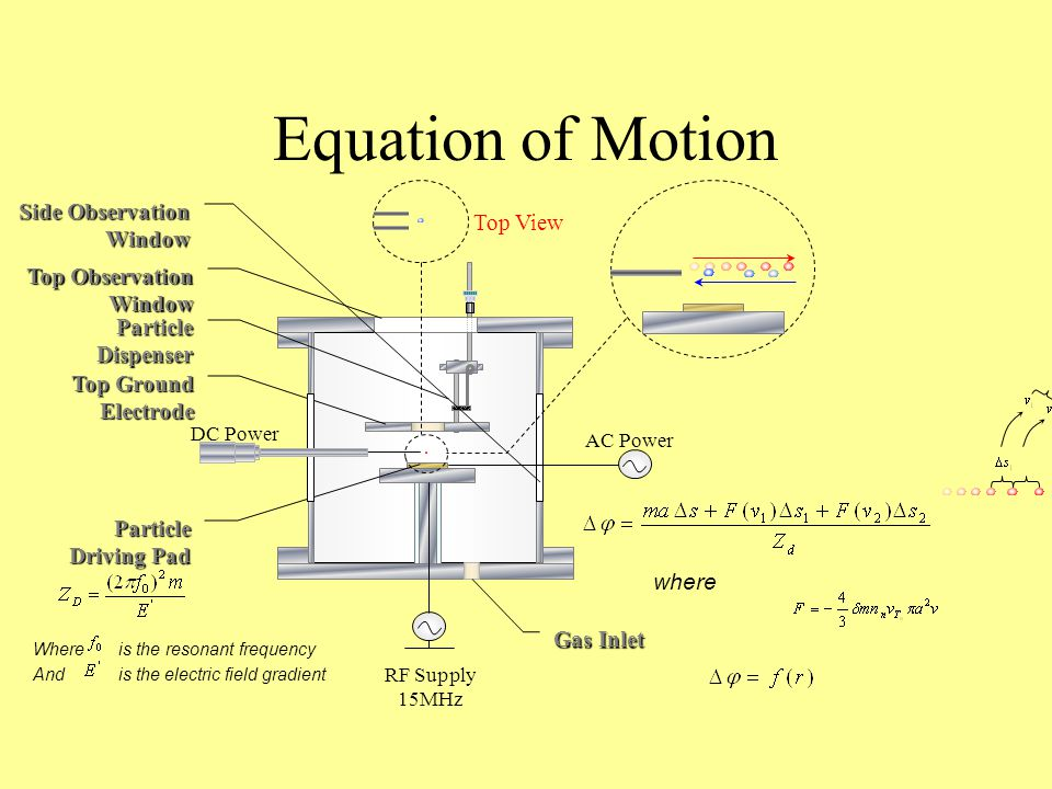 Equation of Motion Side Observation Window Top View Top Observation