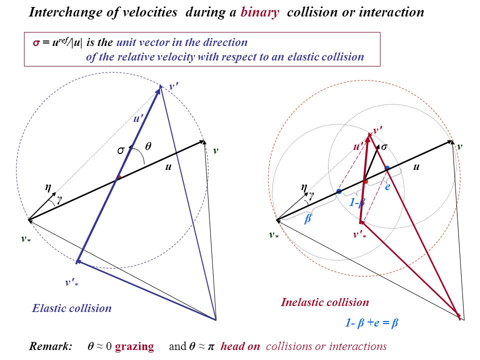 Interchange of velocities during a binary collision or interaction