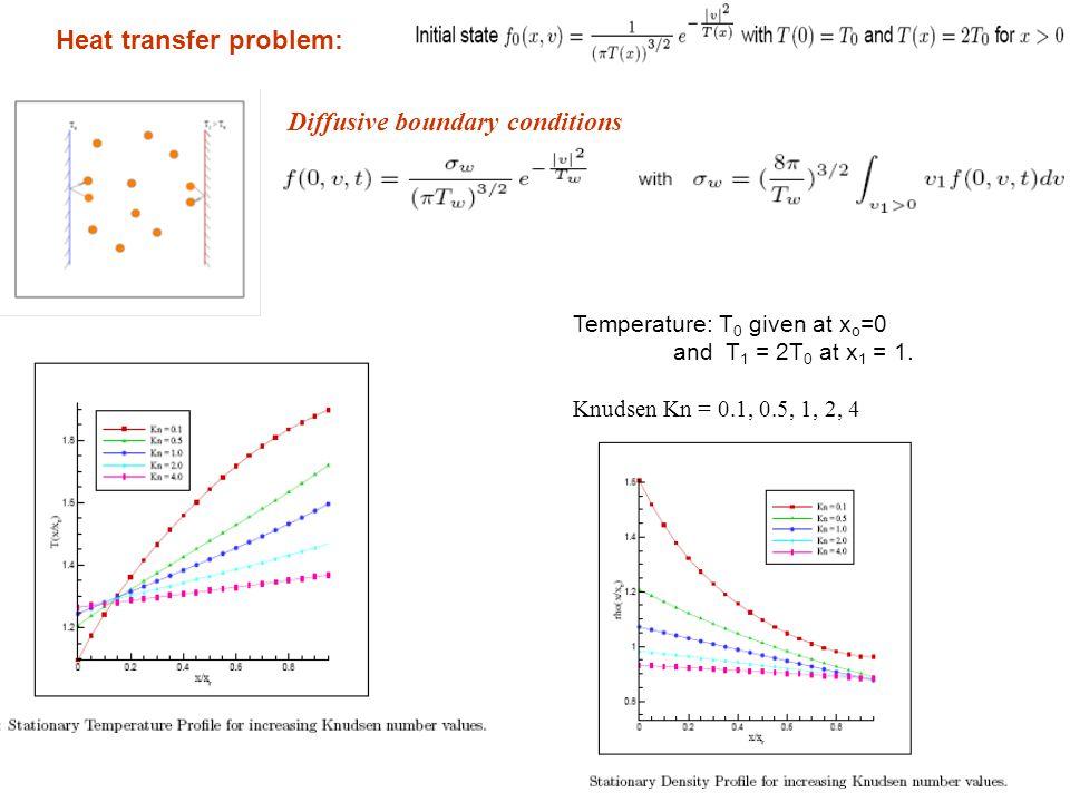 Heat transfer problem: