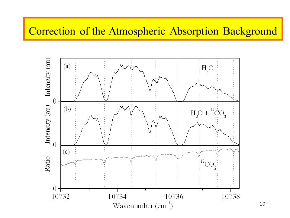 Correction of the Atmospheric Absorption Background