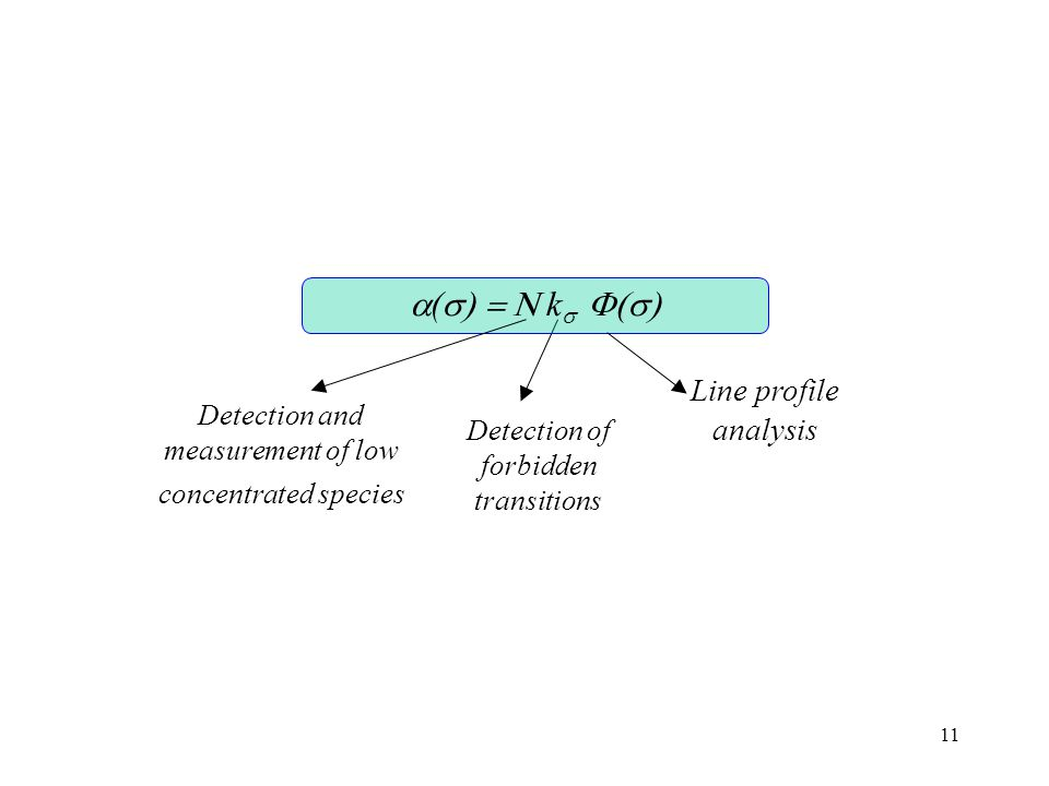 a(s) = N ks F(s) Line profile analysis