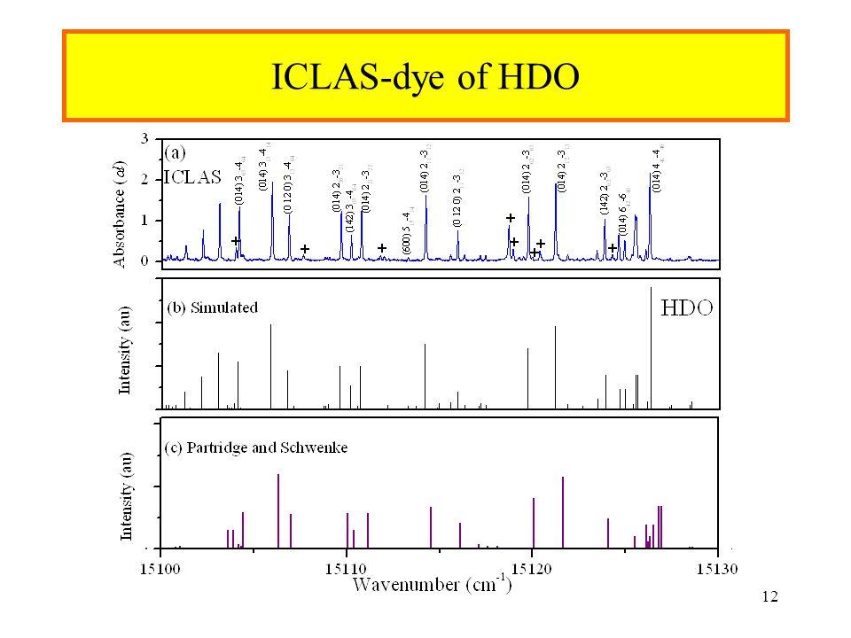 ICLAS-dye of HDO