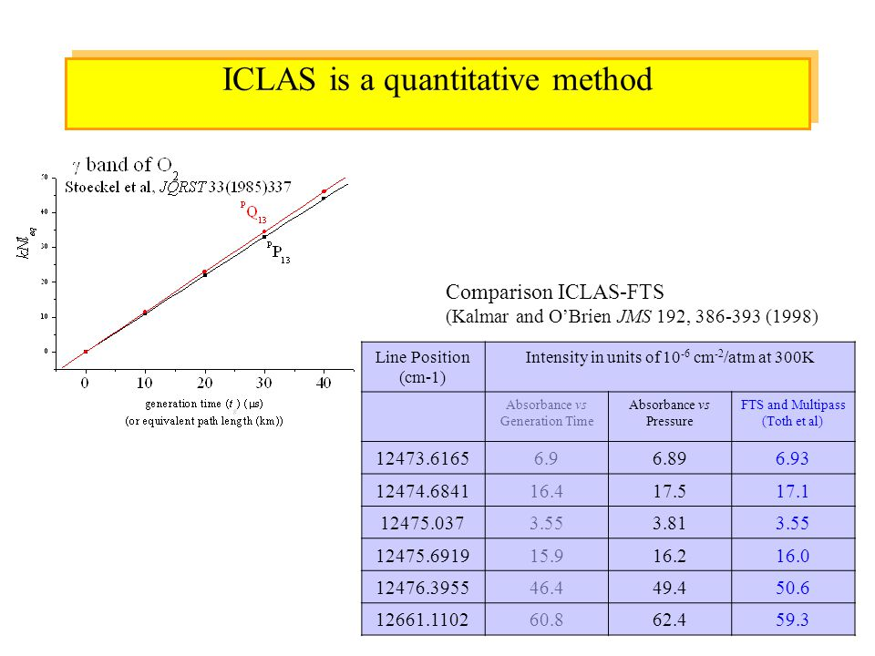 ICLAS is a quantitative method