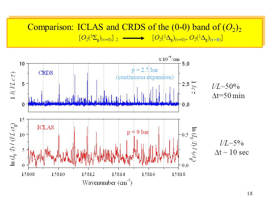 Comparison: ICLAS and CRDS of the (0-0) band of (O2)2