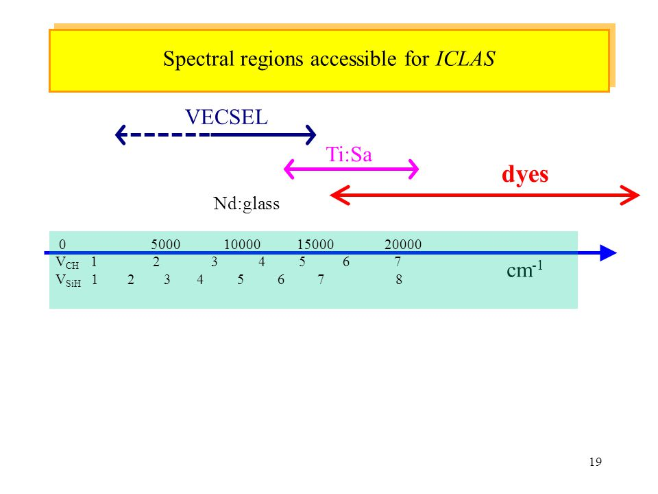 Spectral regions accessible for ICLAS