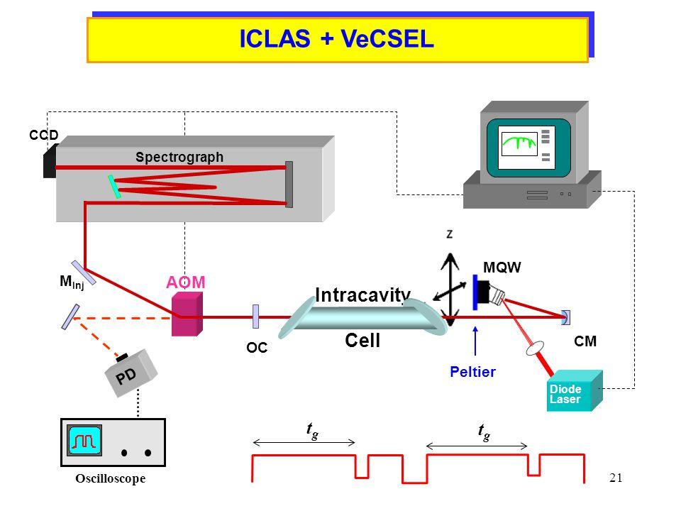 ICLAS + VeCSEL Intracavity Cell tg AOM MQWs MInj CM OC PD Peltier CCD