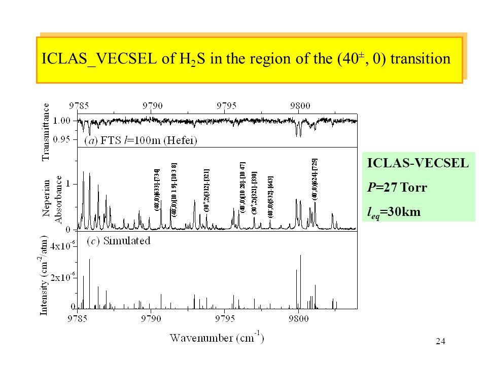 ICLAS_VECSEL of H2S in the region of the (40±, 0) transition