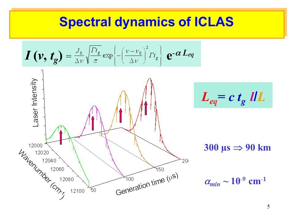Spectral dynamics of ICLAS