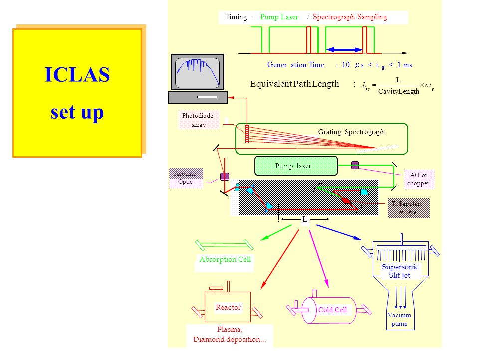 ICLAS set up Equivalent Path Length : L Gener ation Time : 10 m