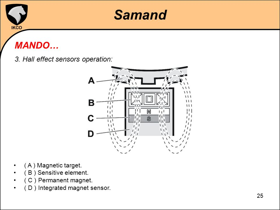 Samand MANDO… 3. Hall effect sensors operation: ( A ) Magnetic target.