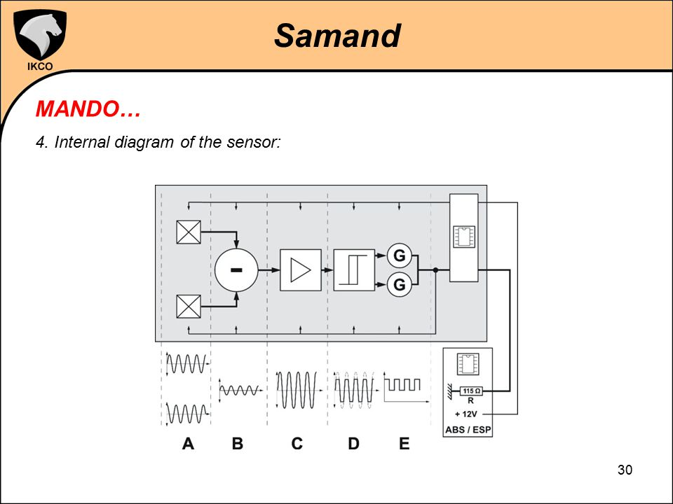 Samand MANDO… 4. Internal diagram of the sensor: