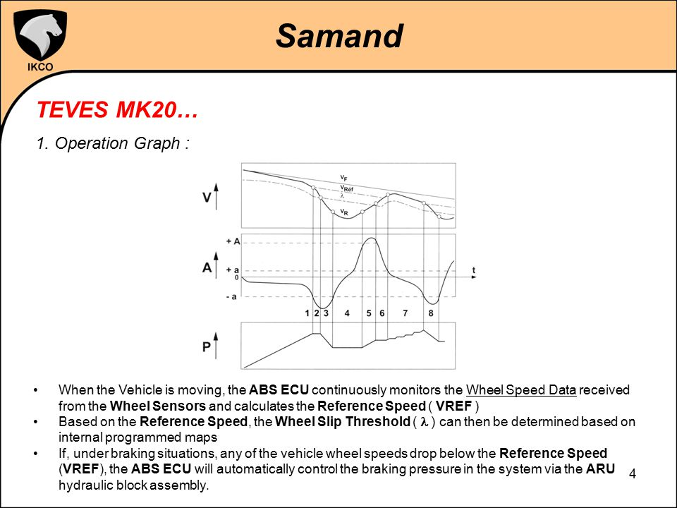 Samand TEVES MK20… 1. Operation Graph :