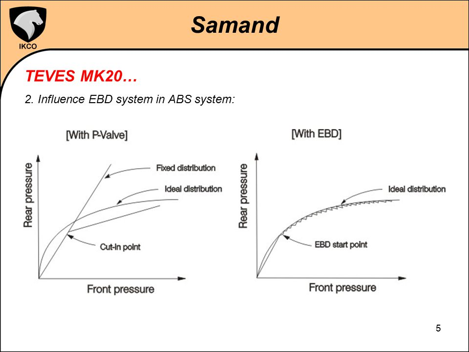 Samand TEVES MK20… 2. Influence EBD system in ABS system: