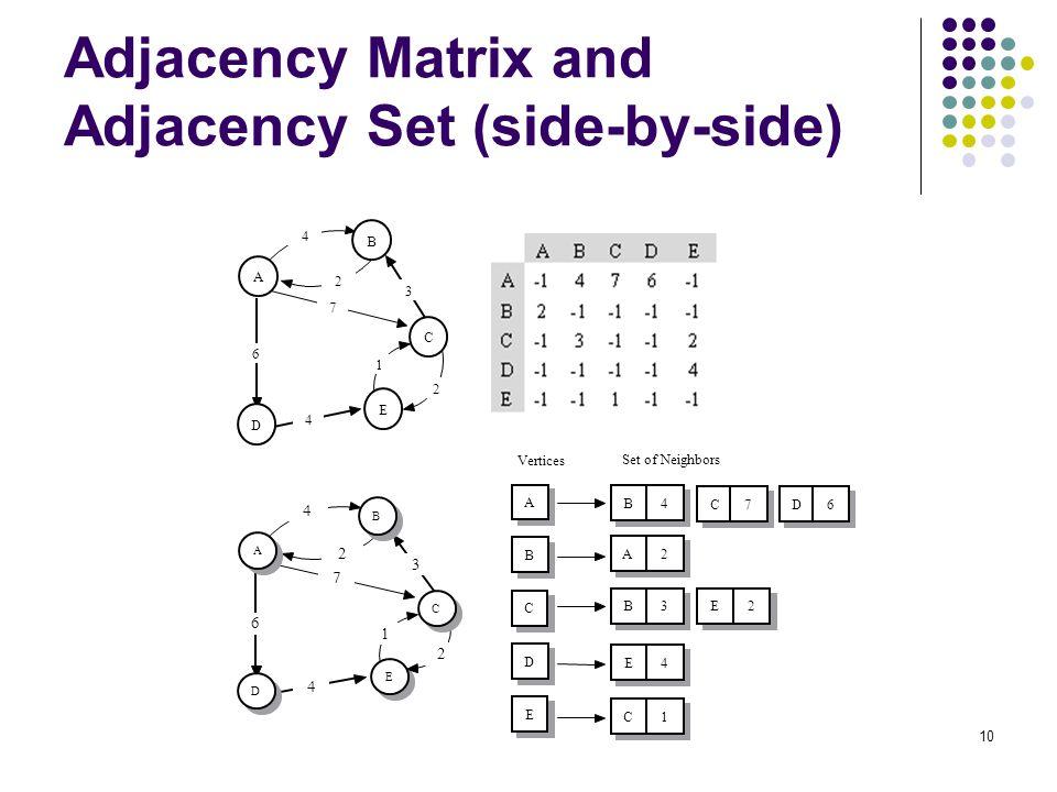 Adjacency Matrix and Adjacency Set (side-by-side)