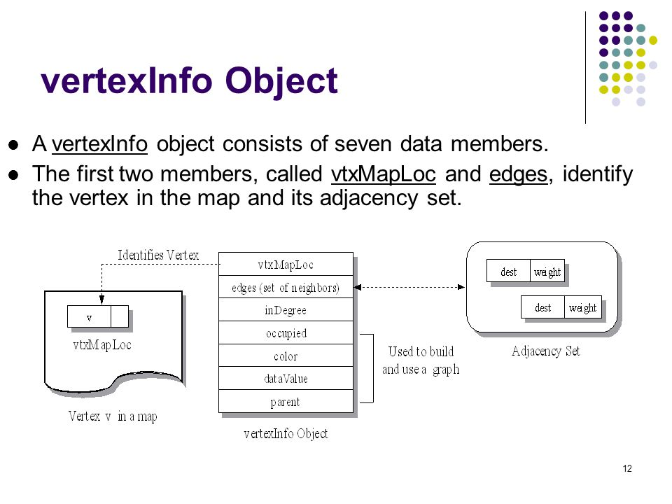 vertexInfo Object A vertexInfo object consists of seven data members.