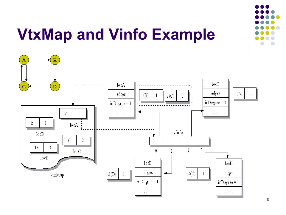 VtxMap and Vinfo Example