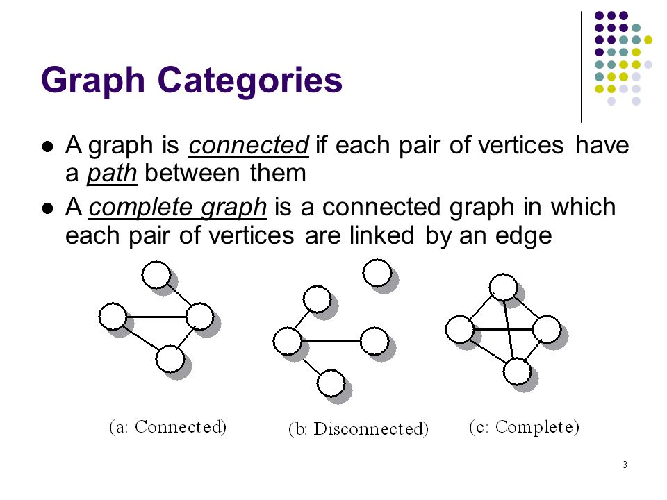 Graph Categories A graph is connected if each pair of vertices have a path between them.