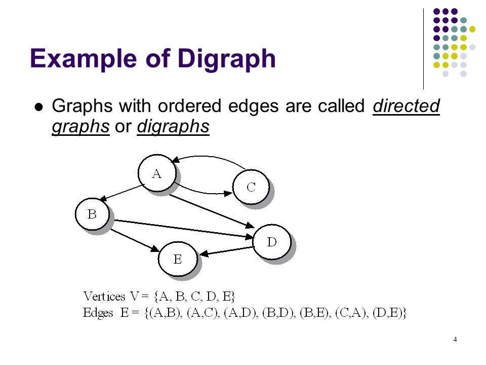 Example of Digraph Graphs with ordered edges are called directed graphs or digraphs