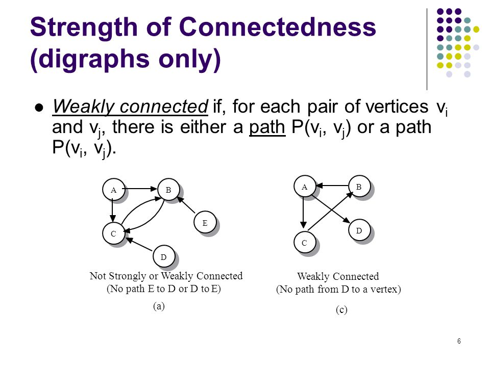 Strength of Connectedness (digraphs only)