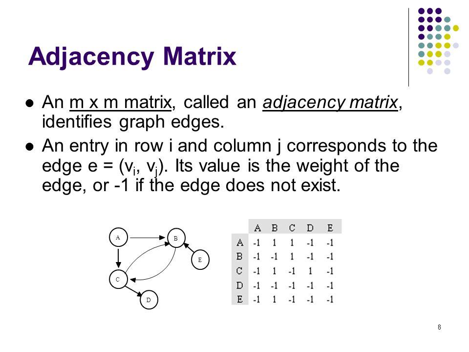 Adjacency Matrix An m x m matrix, called an adjacency matrix, identifies graph edges.