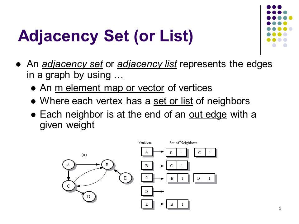 Adjacency Set (or List)