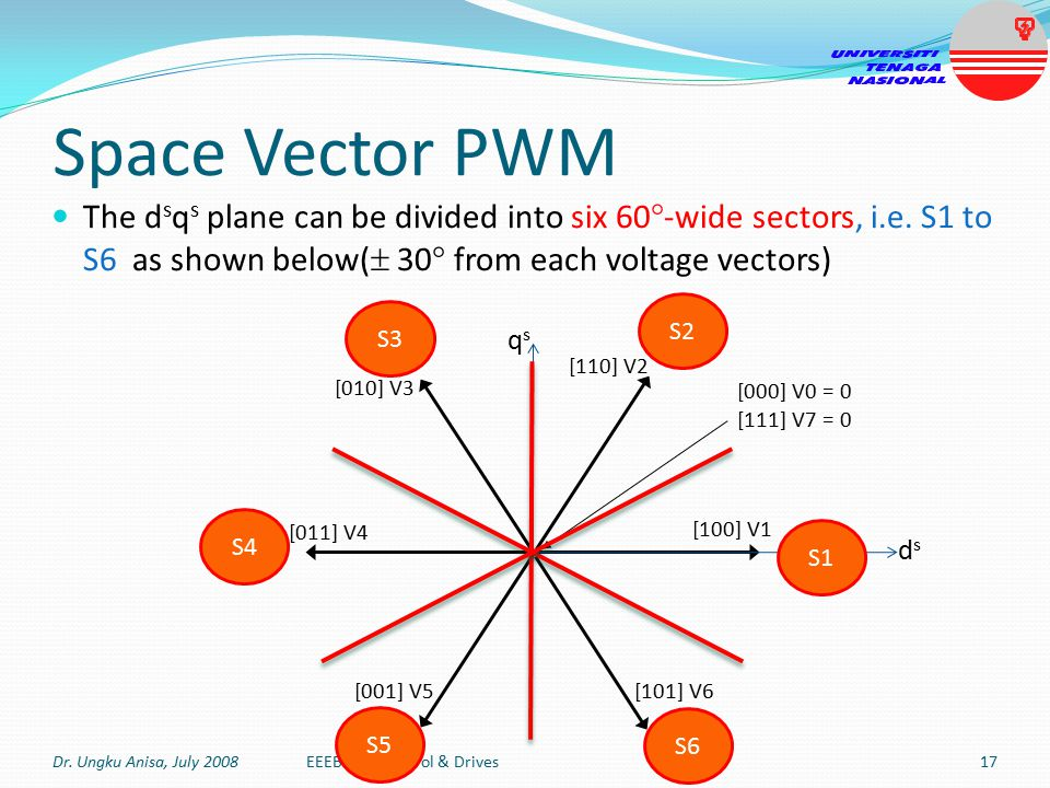 Space Vector PWM The dsqs plane can be divided into six 60-wide sectors, i.e. S1 to S6 as shown below( 30 from each voltage vectors)