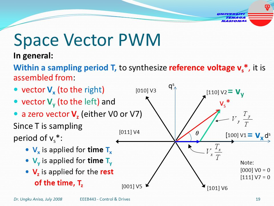 Space Vector PWM = vy = vx In general: