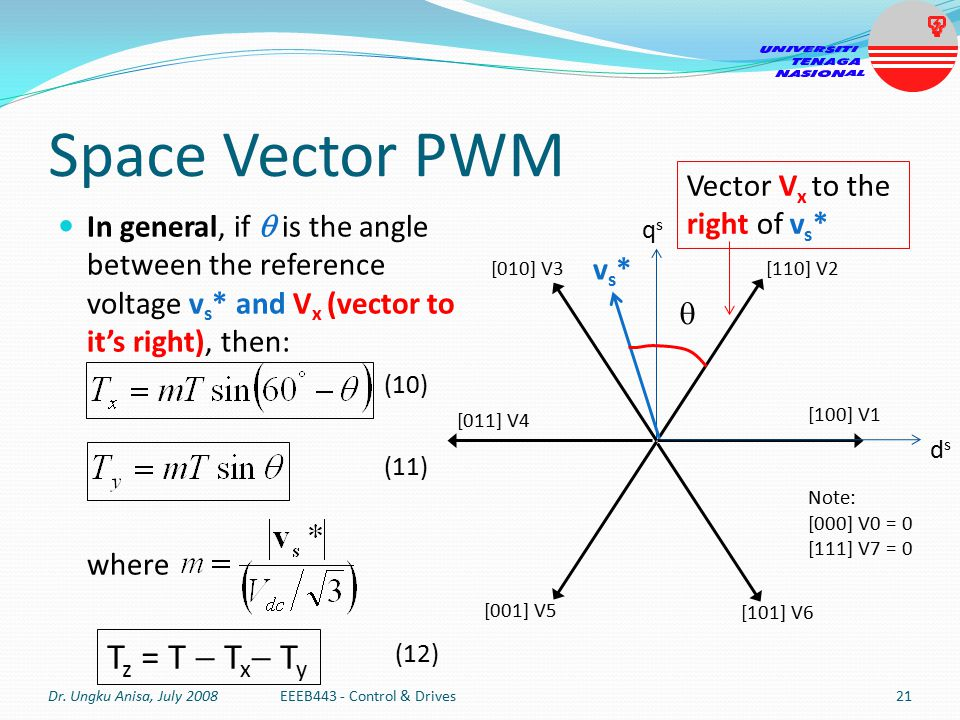 Space Vector PWM Tz = T  Tx Ty Vector Vx to the right of vs*