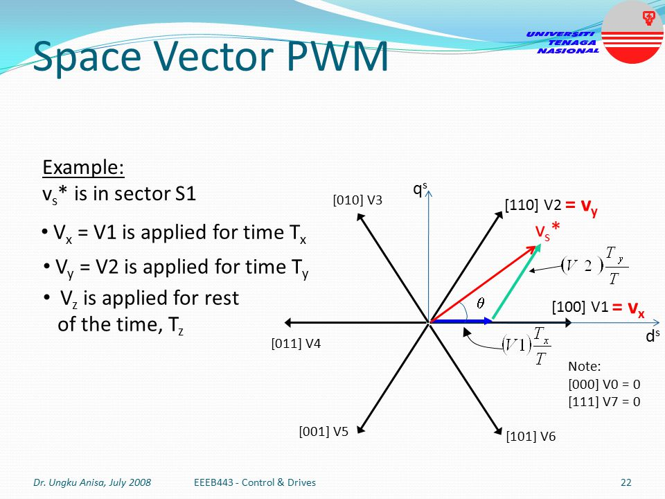 Space Vector PWM Example: vs* is in sector S1 = vy vs*