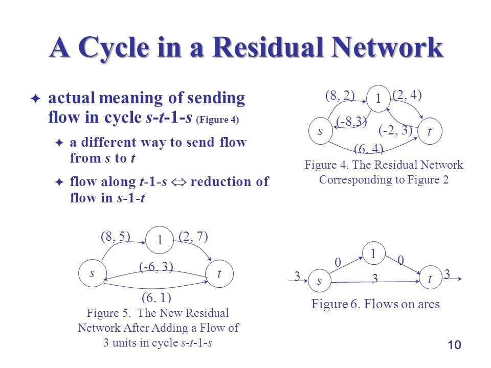 A Cycle in a Residual Network