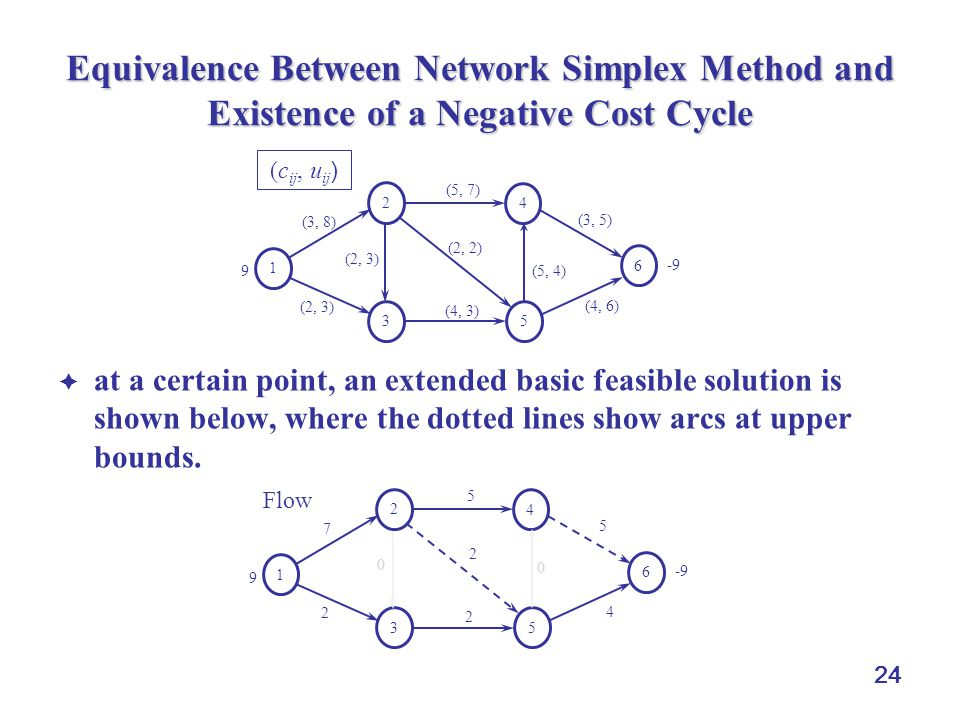 Equivalence Between Network Simplex Method and Existence of a Negative Cost Cycle