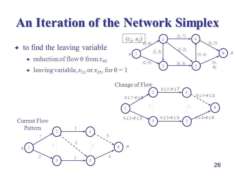 An Iteration of the Network Simplex