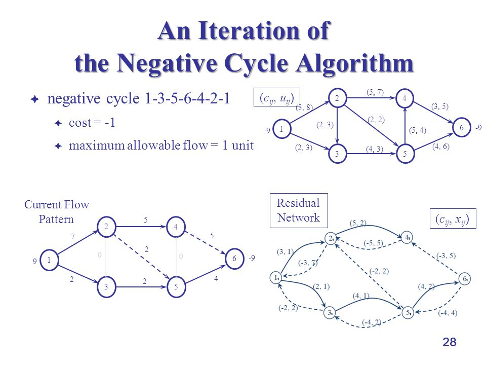 An Iteration of the Negative Cycle Algorithm