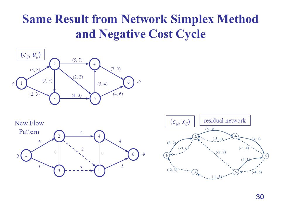 Same Result from Network Simplex Method and Negative Cost Cycle
